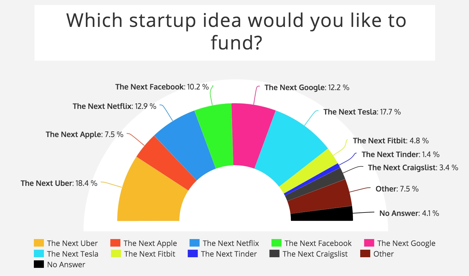 10 Stylish Startup Ideas We D Like To Fund millennials would rather work for elon musk than tim cook survey