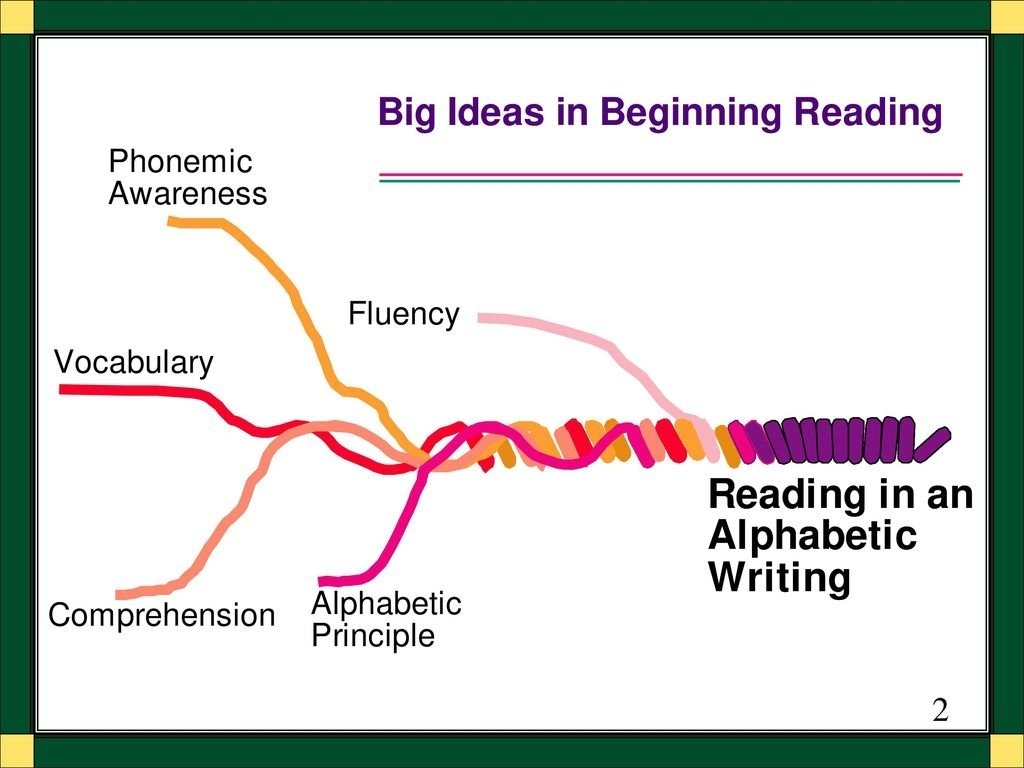 10 Stylish Big Ideas In Beginning Reading national reading first conference supporting vocabulary development 2021