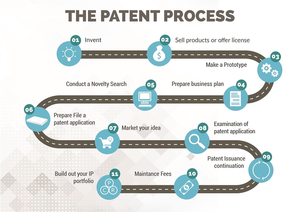 10 Lovely Where Can I Patent My Idea overall patent process steps from invention to patent granted patent 2020