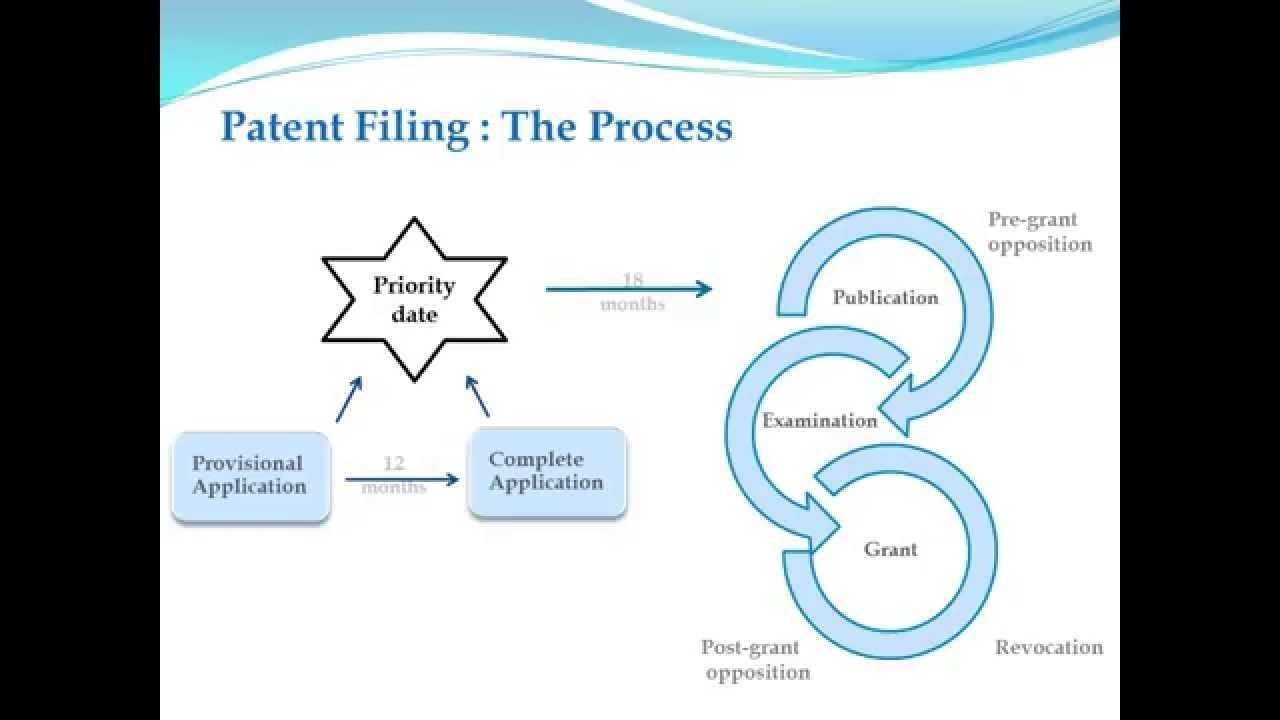 10 Stylish Steps To Patent An Idea patent application filing process youtube 2020