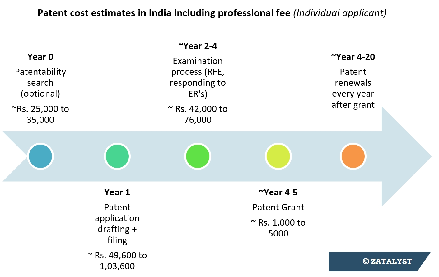 patent process in 7 steps - from filing to grant in india