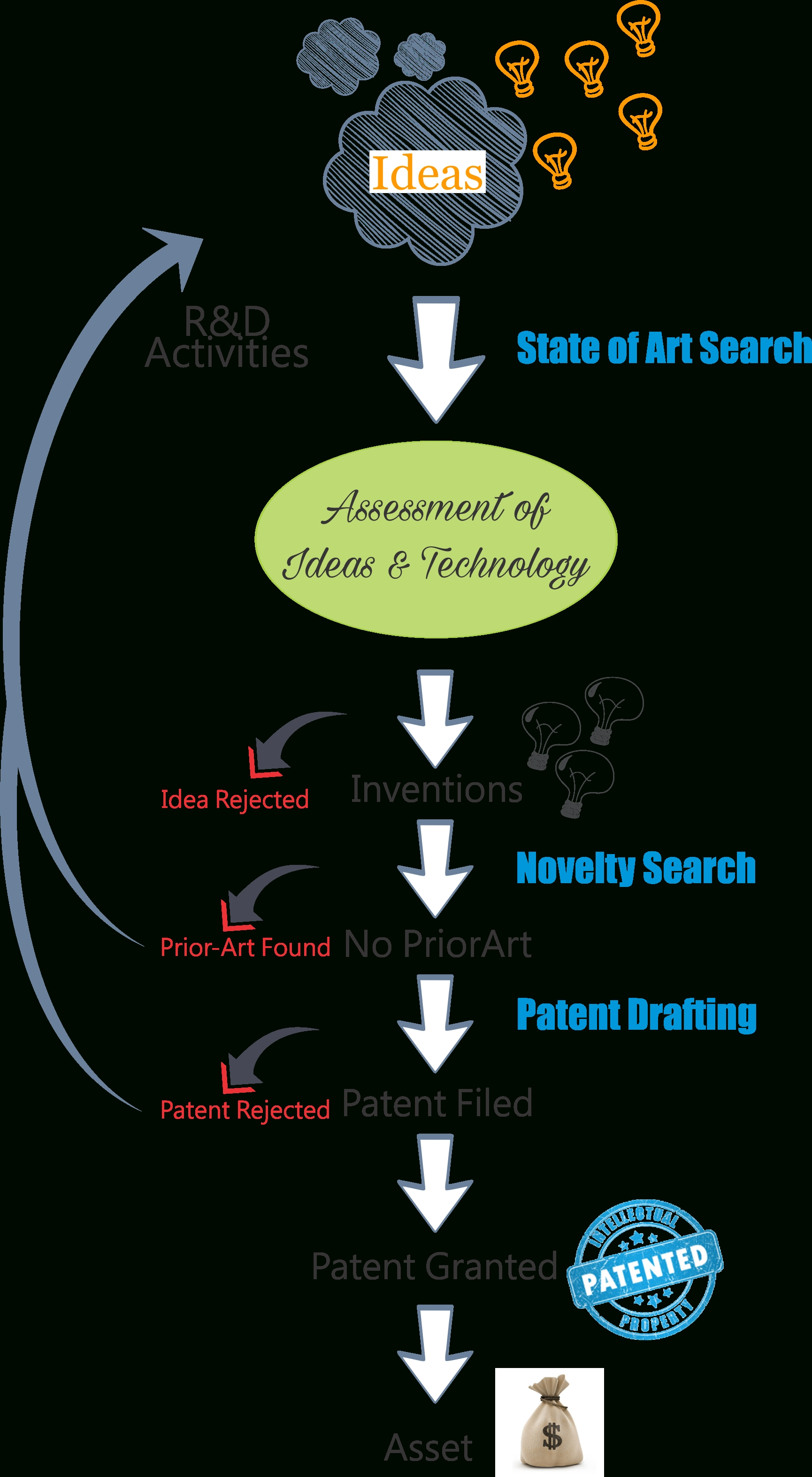 10 Stylish Steps To Patent An Idea patentability search novelty search state of the art search 2020