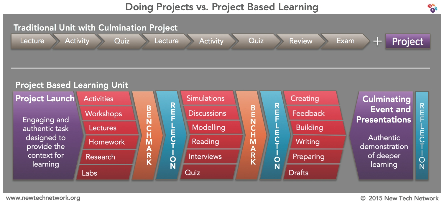 10 Trendy Project Based Learning Ideas For Middle School project based learning scottsburg high school 2020