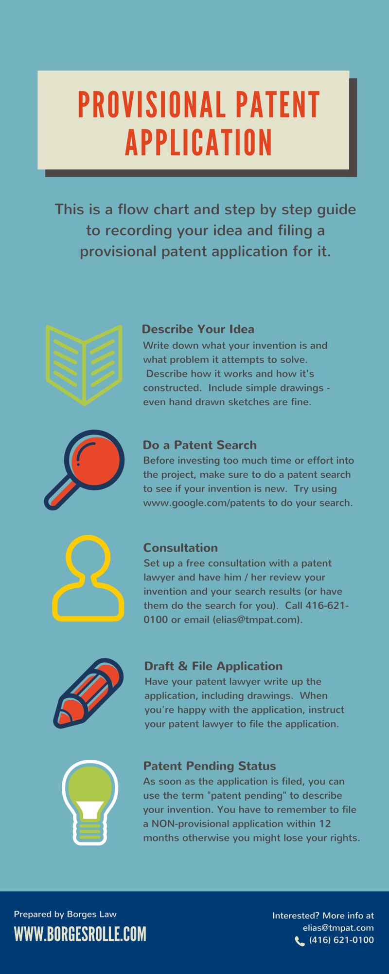 provisional patent application | how to file infographic