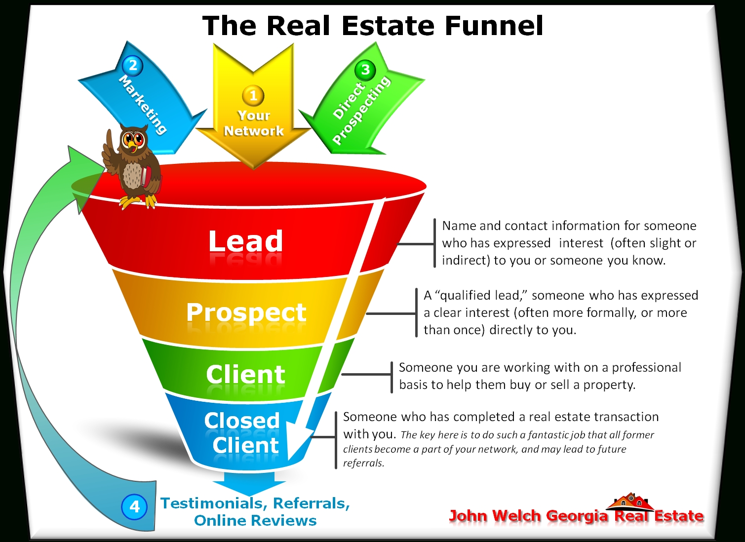 10 Unique Real Estate Lead Generation Ideas real estate lead generation 7 guidelines and 5 classic lead 1 2020