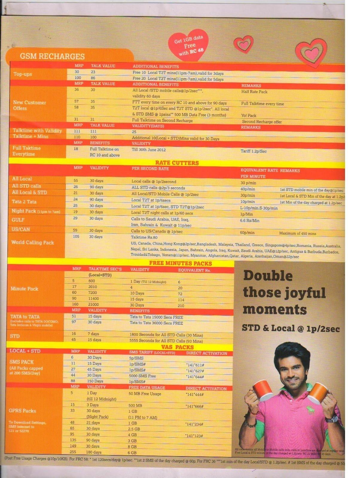 10 Stunning Idea Online Recharge Andhra Pradesh recharge tariff andhra pradesh india telicom 2012 world social news 1