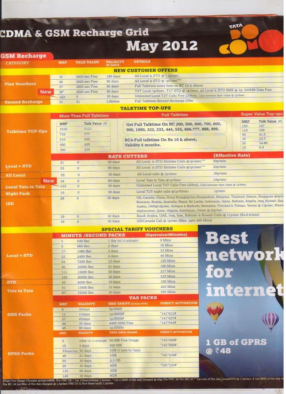 10 Stunning Idea Online Recharge Andhra Pradesh recharge tariff andhra pradesh india telicom 2012 world social news