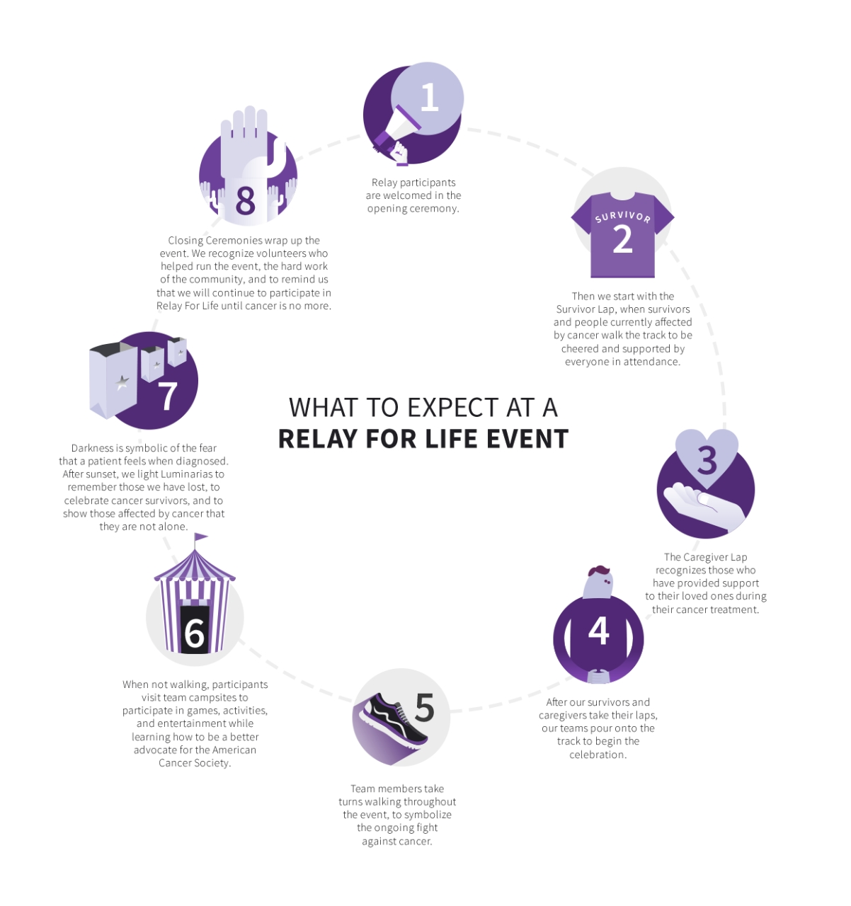 10 Spectacular Relay For Life Lap Ideas relay for life cancer walk american cancer society 4 2020