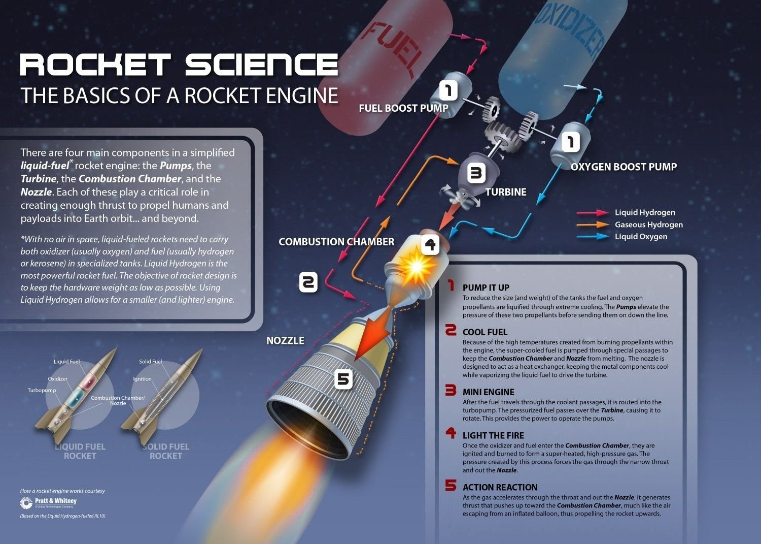 10 Fabulous A Rocket To The Moon Your Best Idea rocket science infographic this illustrates the basics of how a 2020