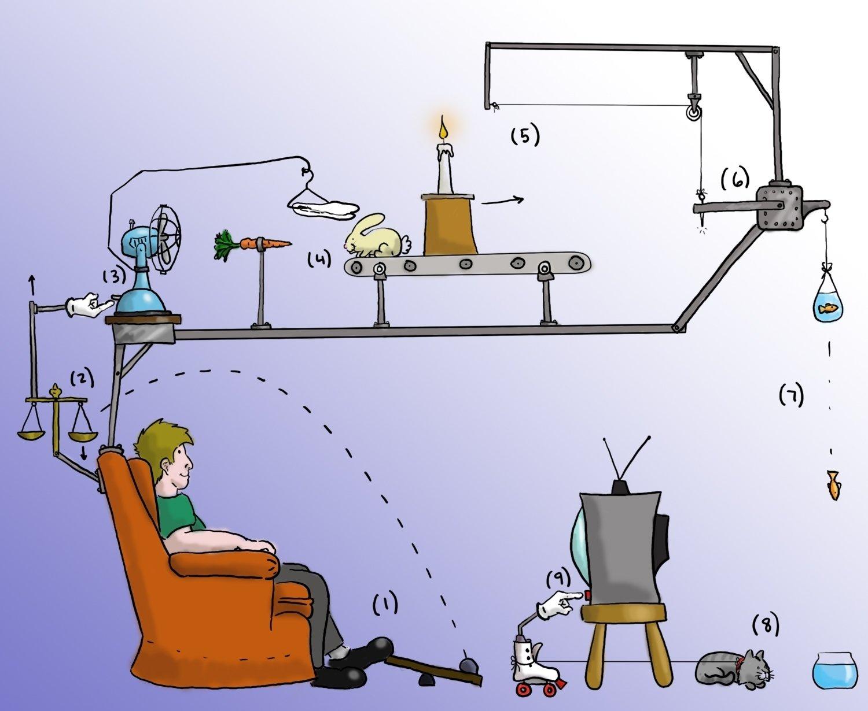 10 Fabulous Rube Goldberg Machine Ideas 10 Steps rube goldberg photoshop contest 4530 pictures page 1 pxleyes 2020
