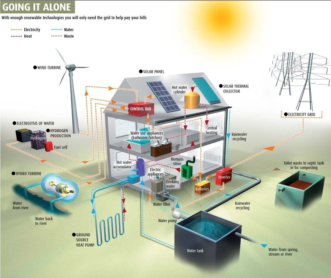 10 Most Recommended Off The Grid Living Ideas self sufficient home designs how can you go off the grid ideas 2021