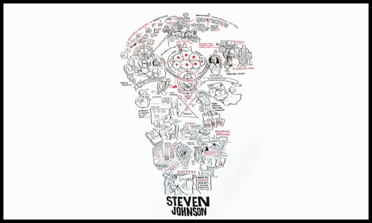 10 Lovely Where Good Ideas Come From steven johnson robotspacebrain 2020