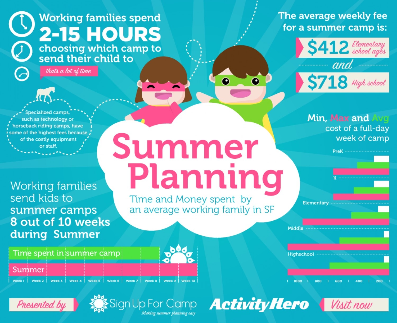 10 Cute Summer Camp Ideas For Kids summer planning in the bay area visual ly