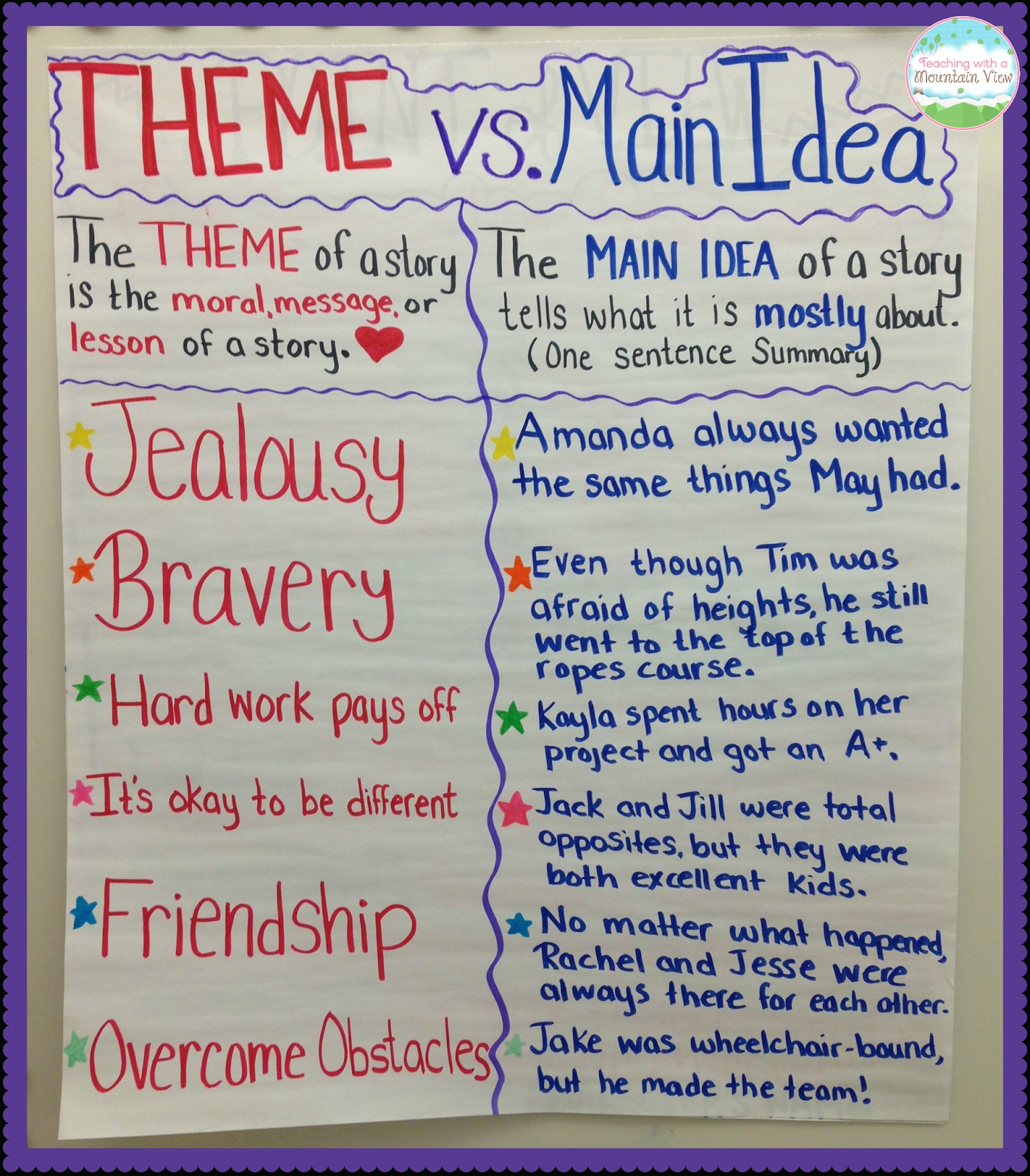 teaching main idea vs. theme | anchor charts, chart and theme anchor