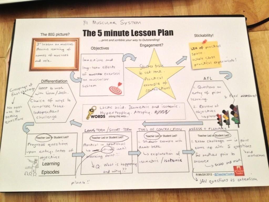 10 Unique 5 Minute Lesson Plan Ideas the 5 minute lesson plan planning without planning ha ha the best 2020
