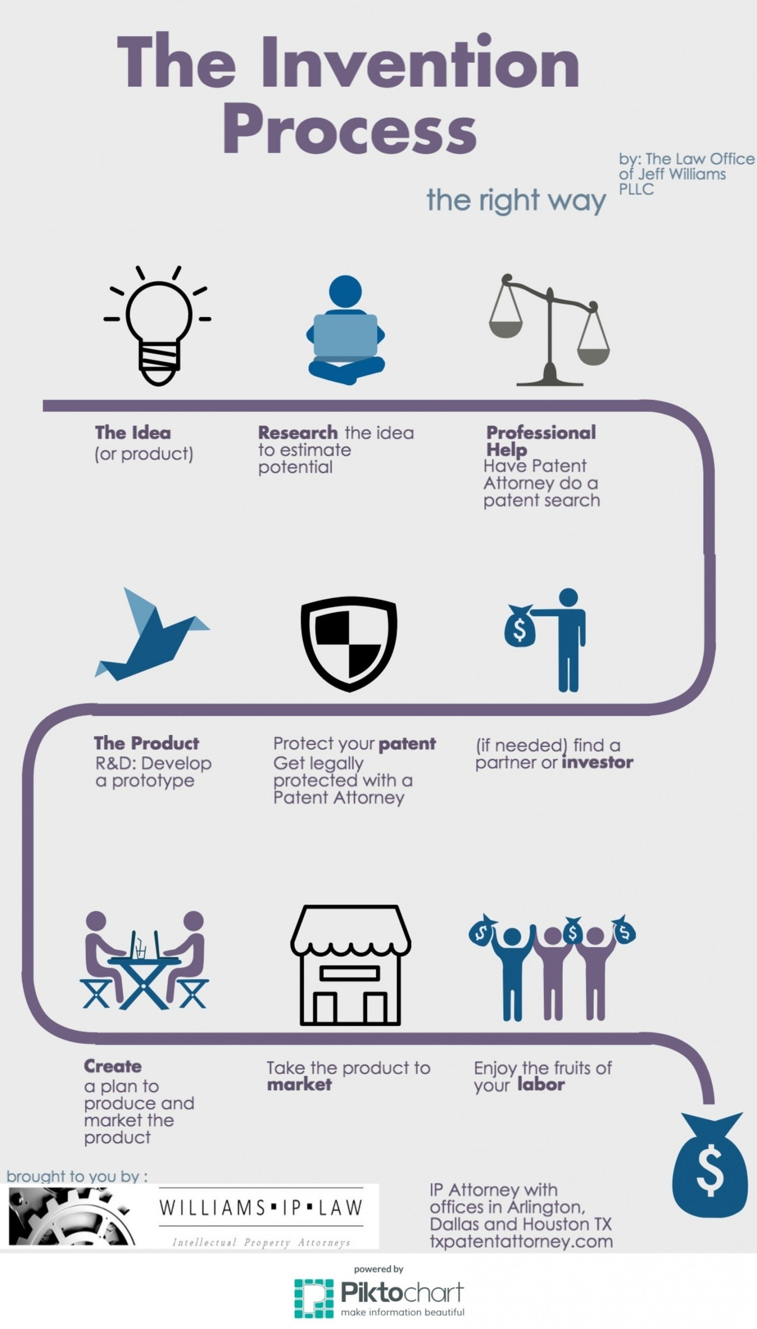 10 Stylish Steps To Patent An Idea the invention process visual ly 2020