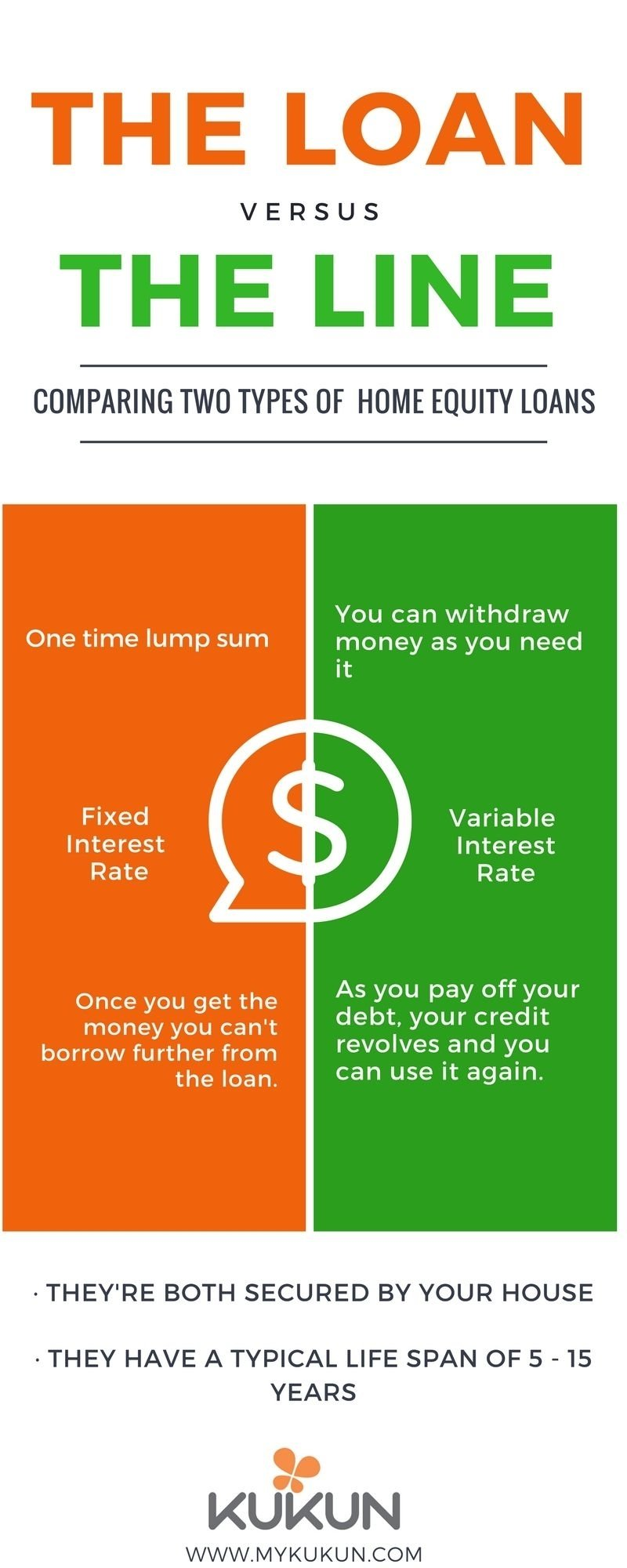 10 Spectacular Are Home Equity Loans A Good Idea the loan vs the line home equity loans infographic life hacks 2020