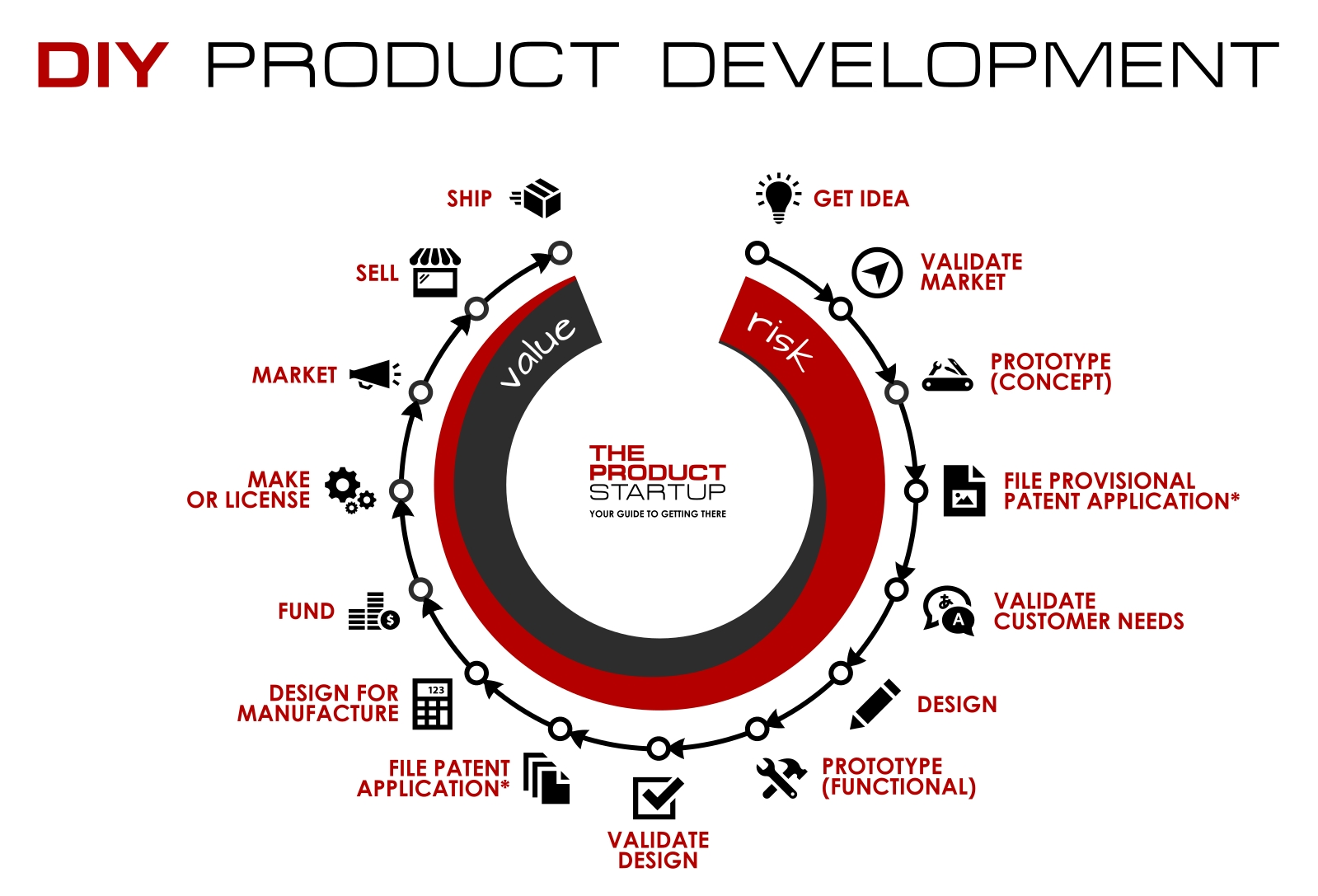 10 Attractive How To Get A Patent For A Product Idea the value of an idea in one image the product startup 2021