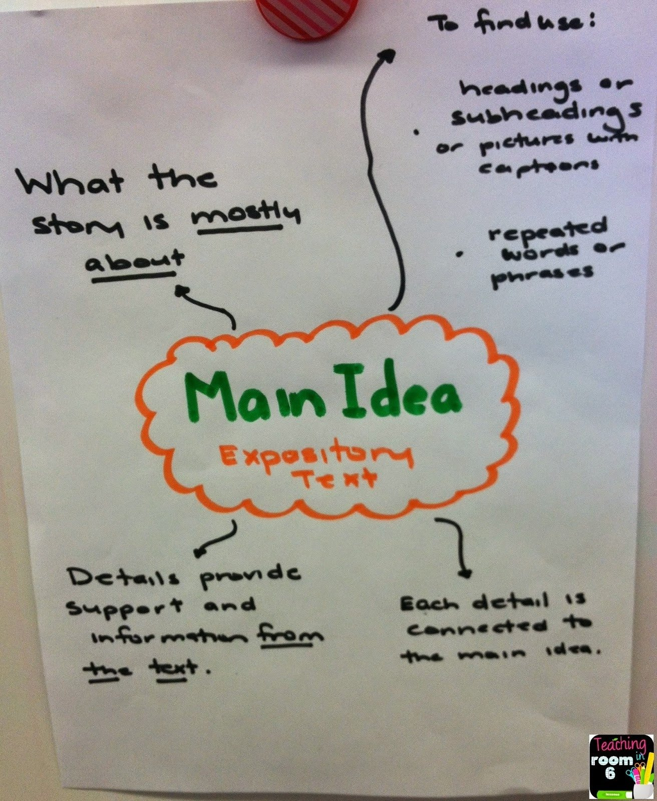 10 Most Recommended Main Idea Lesson Plans 3Rd Grade third grade main idea and supporting details lesson plans new april 1 2020