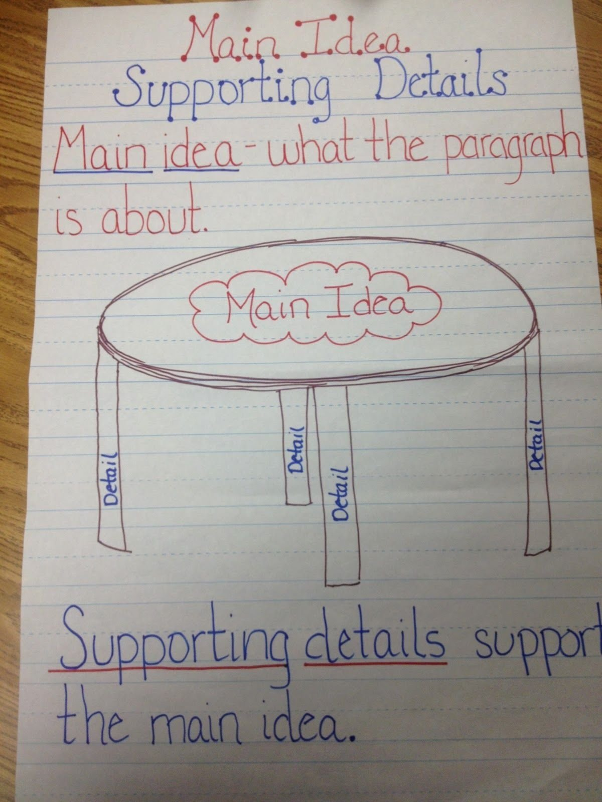 10 Cute Main Idea And Supporting Details Activities this chart focuses on the main idea of a reading the supporting 1 2021
