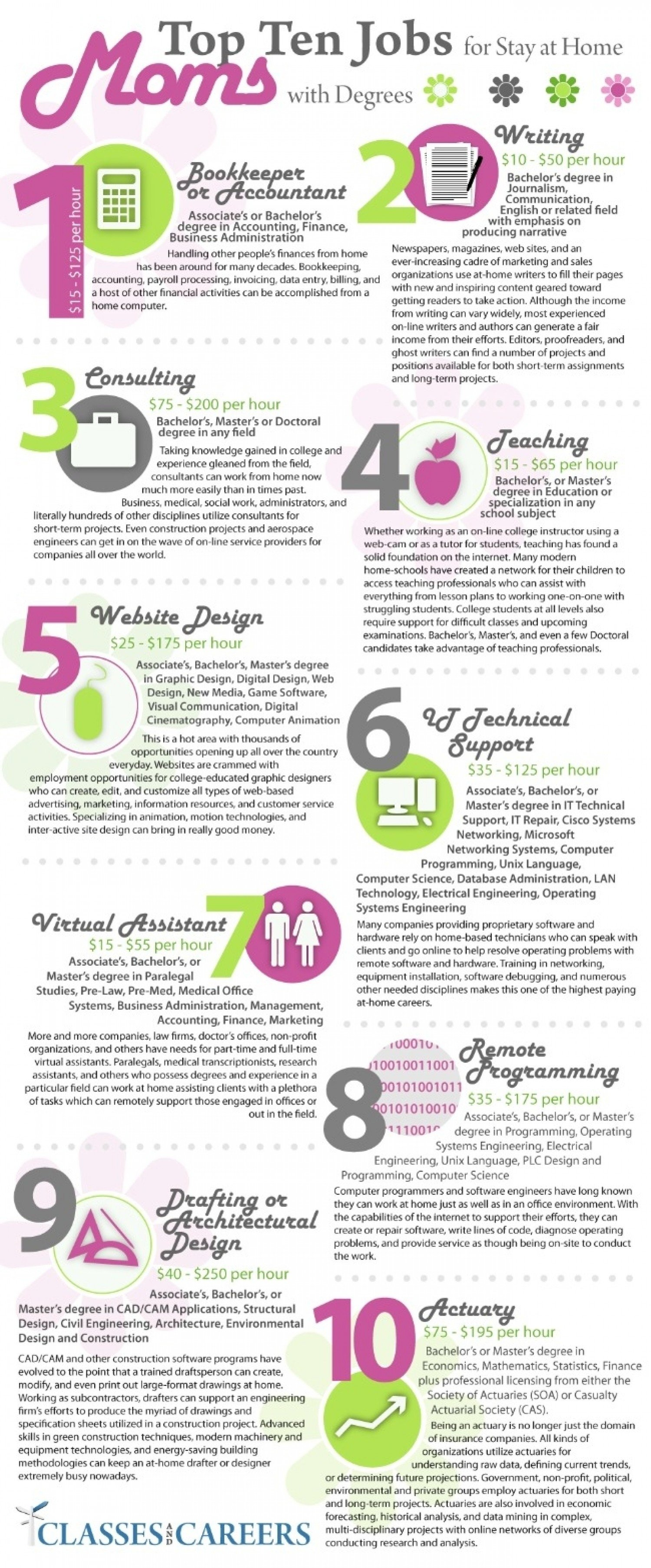 10 Fashionable Stay At Home Mom Jobs Ideas top 10 jobs for sahms with degrees visual ly 2021