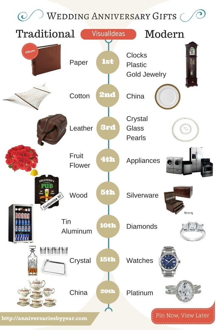 10 Attractive 4Th Anniversary Gift Ideas For Her visual ideas of great wedding anniversary gift ideas anniversary 1 2020