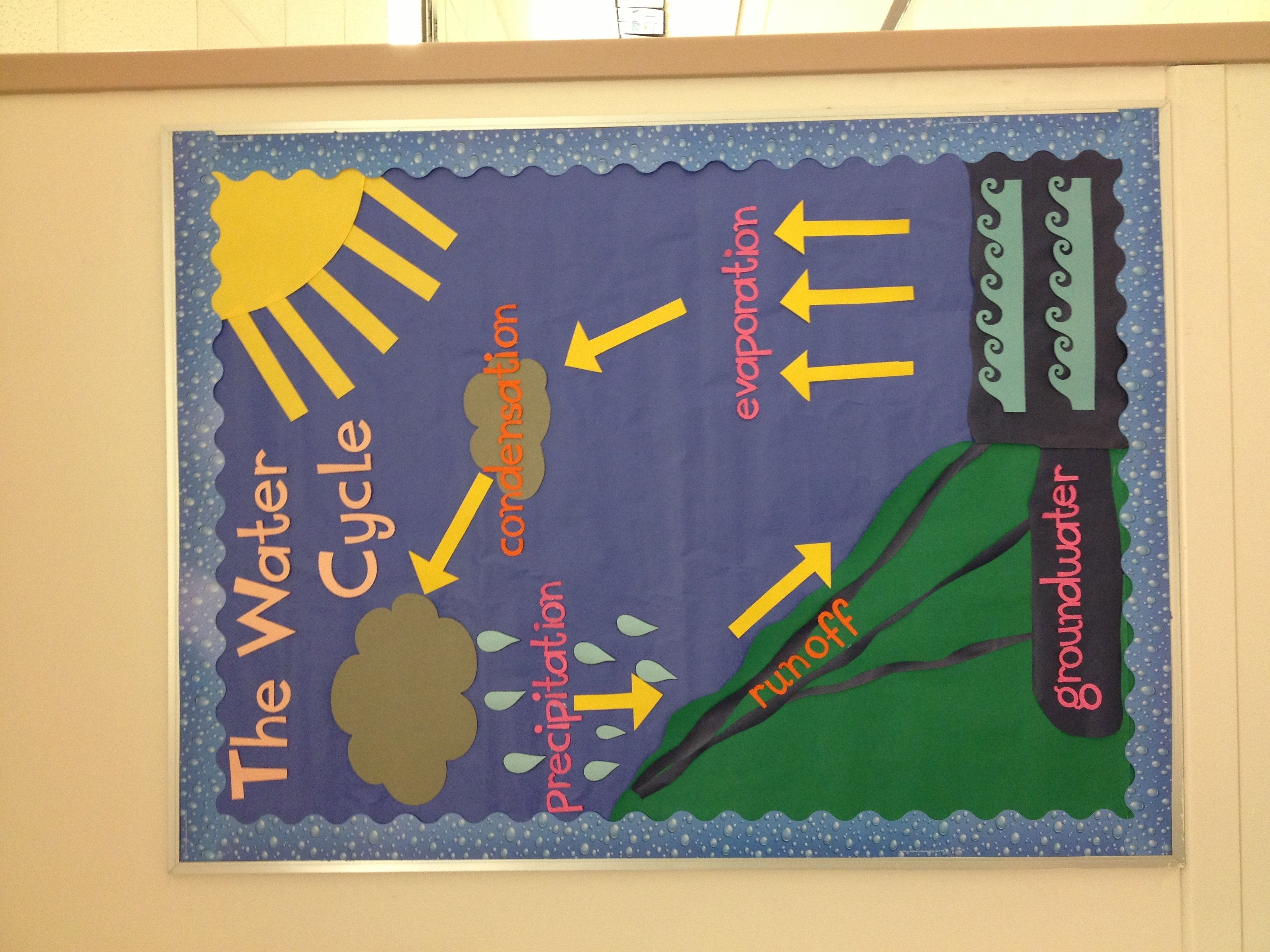 10 Amazing Fifth Grade Bulletin Board Ideas water cycle bulletin board 5th grade science brilliant ideas of 2020