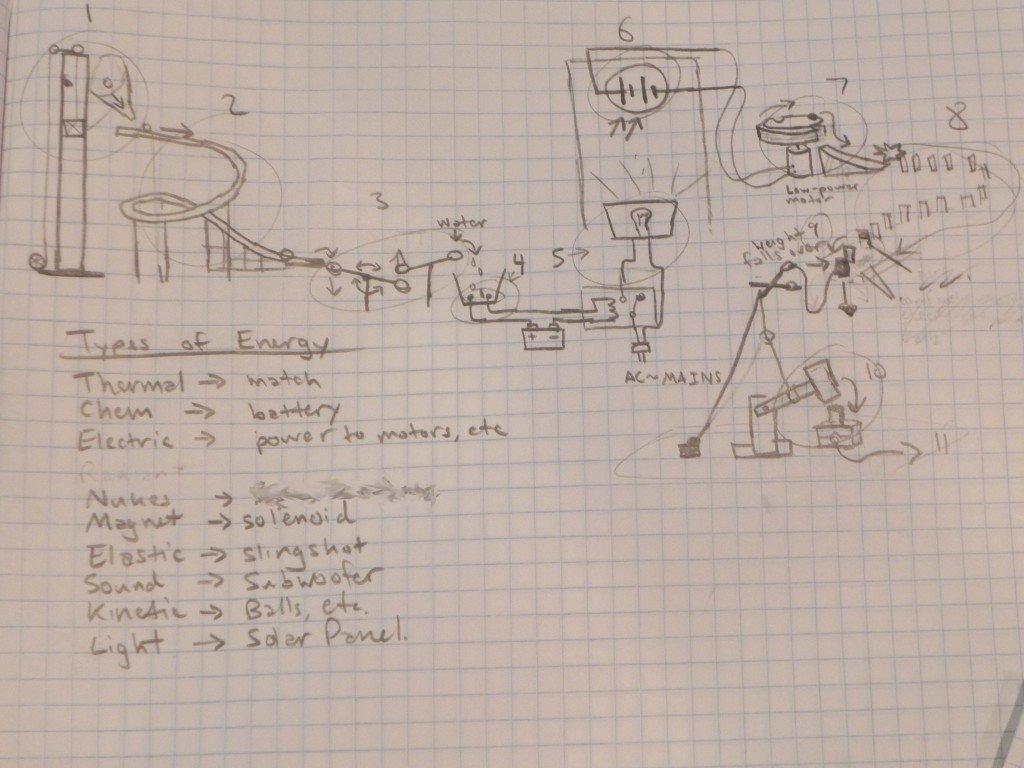 10 Fabulous Rube Goldberg Machine Ideas 10 Steps welcome to adobe golive 6 2020