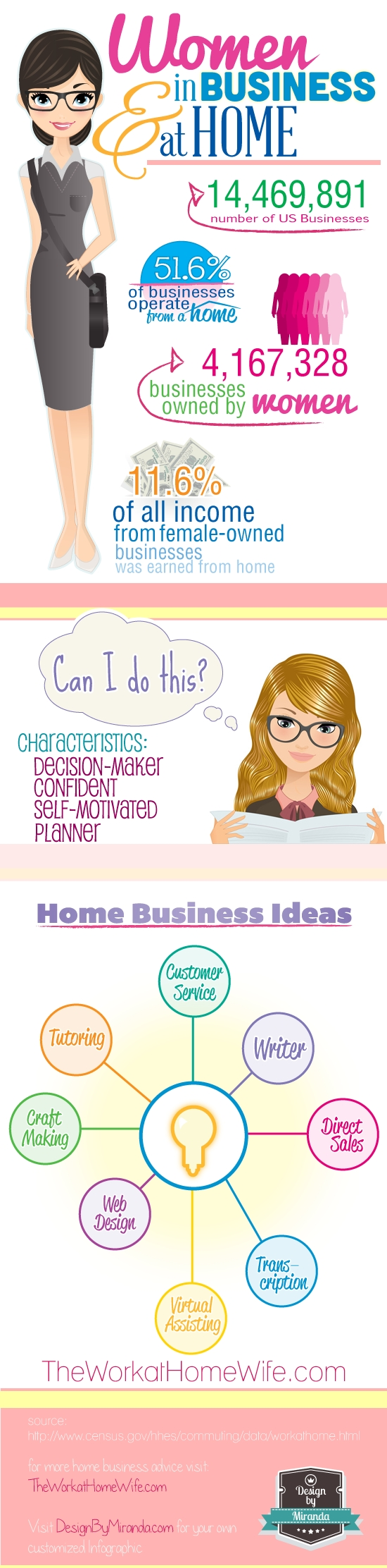 women in home-based business: infographic | infographic, business