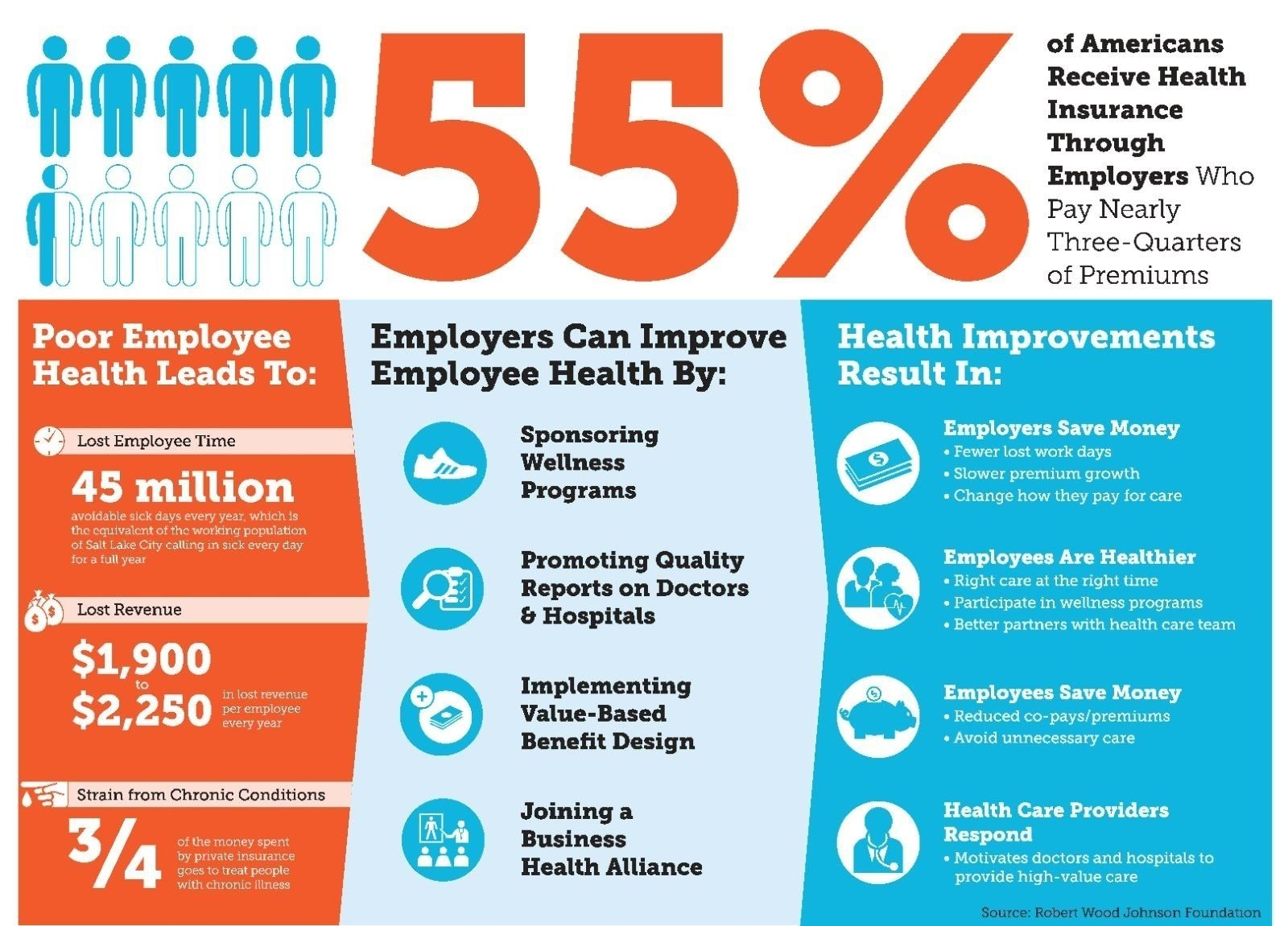 workplace wellness infographic - infographic design | fitness and